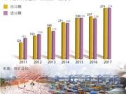 2017年前2个月越南进出口贸易额增长17.6%