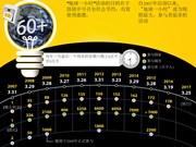 地球一小时:关灯开启未来