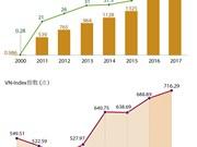 越南股票市值创历史新高