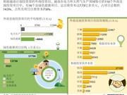 越南绿色能源项目外商直接投资达7.73亿多美元
