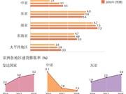 亚行: 2017年亚洲经济增长率有望达5.7%