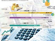 越南政府2017年贷款还款计划