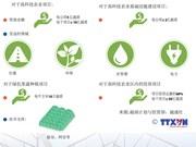 越南为高科技农业提供资金支持