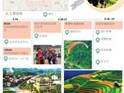 安沛省2017旅游年的主要活动简介