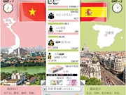 越南与西班牙战略伙伴关系