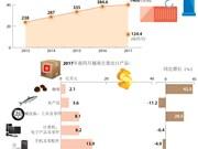 越南对美出口额有望将超过400亿美元