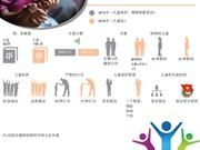 越南2016年《儿童法》正式生效