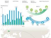 越南与捷克贸易关系:力争实现双边贸易的达10亿美元的目标