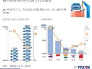 越南从泰国和印尼进口汽车最多
