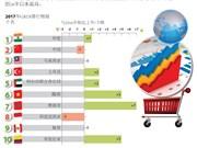 越南全球零售发展指数位居第六