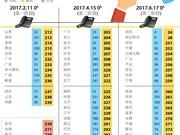 越南59个省市固定电话区号变更完毕