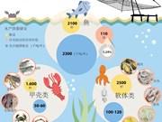 图表新闻:越南挖掘水产资源潜力   做强做亮特色水产