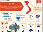 图表新闻:亚太经合组织成员经济体——越南
