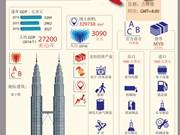 亚太经合组织成员经济体——马来西亚