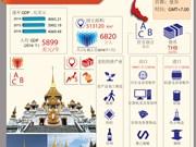 亚太经合组织成员经济体——泰国