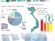 图表新闻:对越投资的国家和地区共有120个