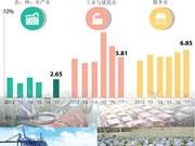 图表新闻:2017年上半年各大产业均呈现良好的增长态势
