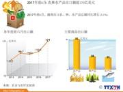 图表新闻:2017年前6月农林水产品出口额超170亿美元