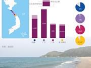 图表新闻:越南中部海洋环境事故赔偿工作基本完成