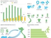 图表新闻:越南——柬埔寨第三大贸易伙伴
