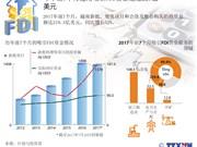 图表新闻:今年前7个月越南吸引FDI资金达近220亿美元