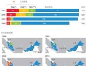 图表新闻:马来西亚历届议会