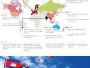 图表新闻:东盟与10个伙伴就许多重要方向达成一致