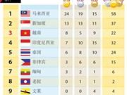 第29届东运会:越南队跃升至奖牌榜第三位