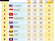 第29届东运会最新奖牌榜排名:越南16金 暂排名第三