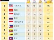 第29届东运会最新奖牌榜排名:越南31金 稳居第2位