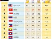 第29届东运会最新奖牌榜排名:越南共获51金34银43铜