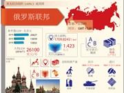 图表新闻:亚太经合组织成员经济体——俄罗斯