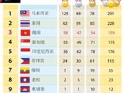 第29届东运会最新奖牌榜排名:越南获58金47银54铜