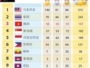 第29届东运会最新奖牌榜排名:越南获58金50银59铜
