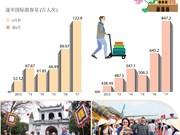 图表新闻:2017 年前8月越南接待国际游客量超847万人次