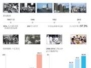 图表新闻:越南72年来 一步步发展一步步壮大
