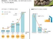 图表新闻:越南腰果进口量猛增
