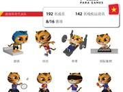 图表新闻:越南142名残疾运动员参加第9届东南亚残运会