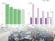 图表新闻:今年前9月全国交通事故起数、伤亡人数均呈下降趋势