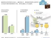 图表新闻:33家越南国企进行股份制改制