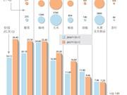 图表新闻:2017年前9月越南出口的主要农产品