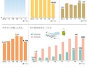 图表新闻:岘港市经济稳步健康发展