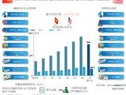 图表新闻:越南与美国全面伙伴关系
