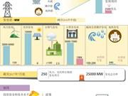 图表新闻:越南可再生能源发展现状