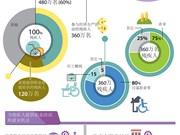 图表新闻:为越南残疾人提供职业培训和就业机会