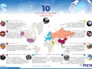 图表新闻:2017年世界十大新闻事件