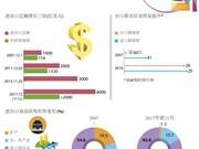 图表新闻:越南商品进出口总额 达到4000亿美元大关