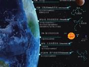 图表新闻:2018年越南能看到哪些天文现象