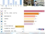 图表新闻:2018年1月越南工业生产指数增长20.9%