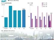 图表新闻:2018年1月越南交通事故呈上升之势